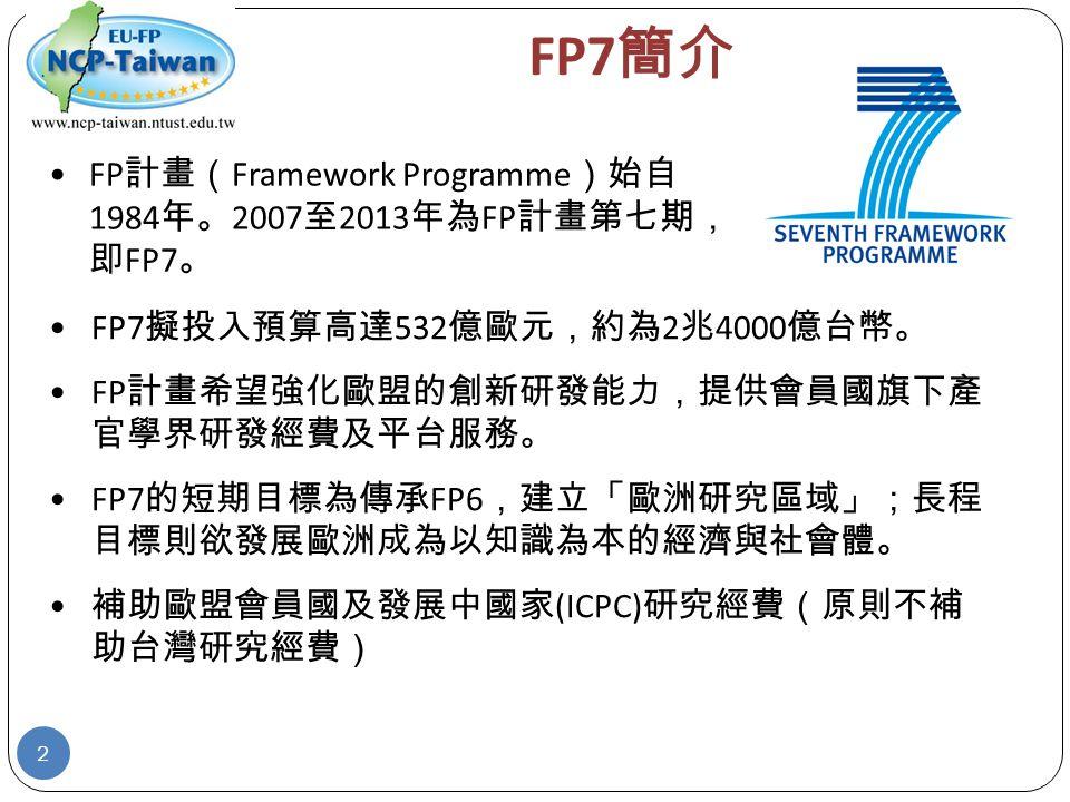 FP7 簡介 FP7 擬投入預算高達 532 億歐元,約為 2 兆 4000 億台幣。 FP 計畫希望強化歐盟的創新研發能力,提供會員國旗下產 官學界研發經費及平台服務。 FP7 的短期目標為傳承 FP6 ,建立「歐洲研究區域」;長程 目標則欲發展歐洲成為以知識為本的經濟與社會體。 補助歐盟會員國及發展中國家 (ICPC) 研究經費(原則不補 助台灣研究經費) FP 計畫( Framework Programme )始自 1984 年。 2007 至 2013 年為 FP 計畫第七期, 即 FP7 。 2