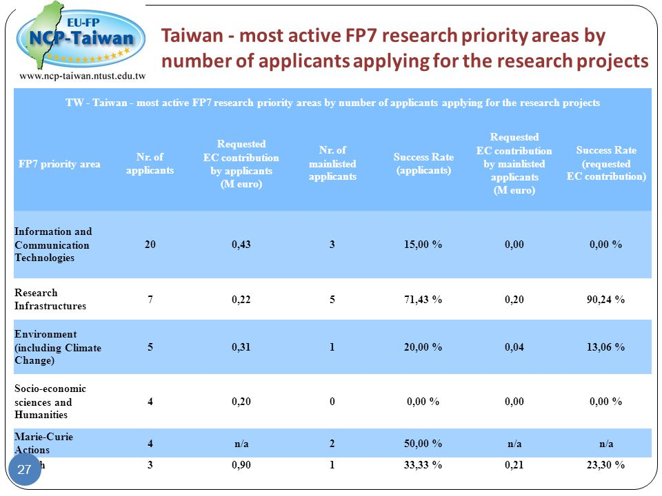 Taiwan - most active FP7 research priority areas by number of applicants applying for the research projects TW - Taiwan - most active FP7 research pri