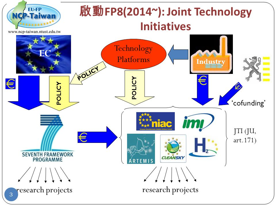 啟動 FP8(2014~): Joint Technology Initiatives EC POLICY research projects Technology Platforms Industry POLICY research projects JTI (JU, art.171) 'cofunding' 3