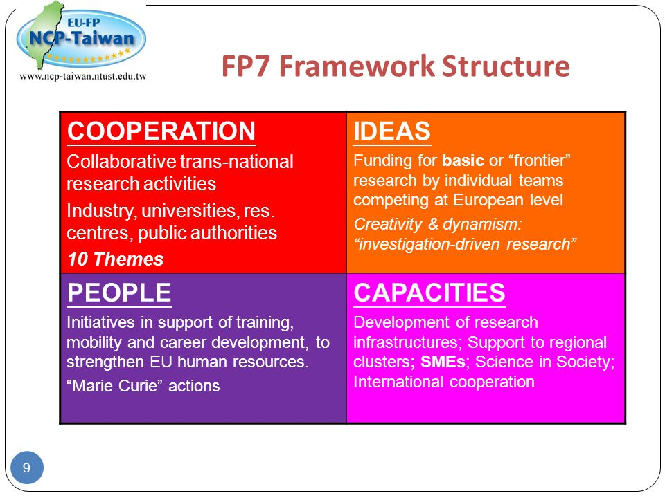 FP7 Framework Structure COOPERATION Collaborative trans-national research activities Industry, universities, res.