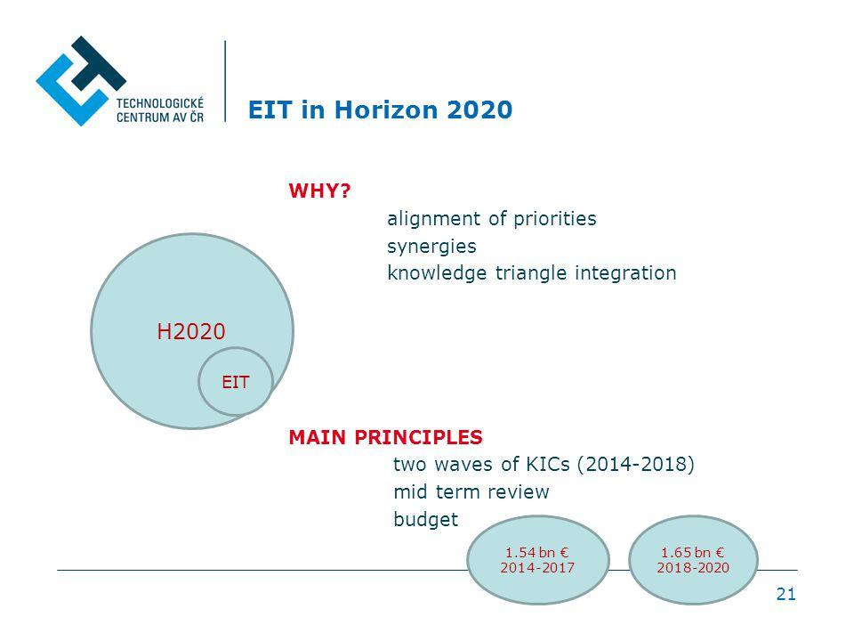 EIT in Horizon 2020 WHY.