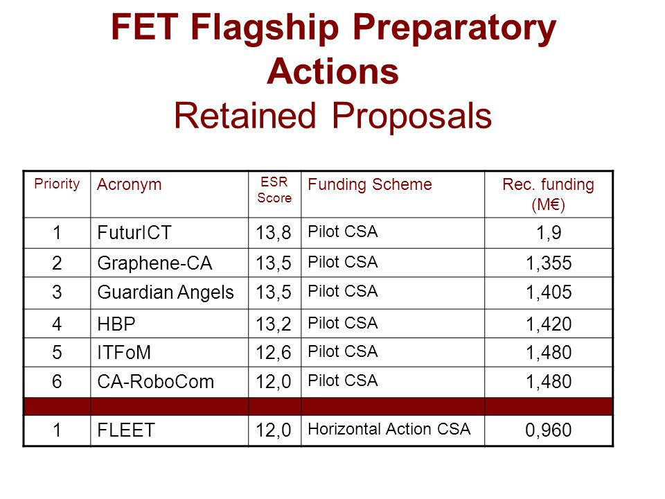 FET Flagship Preparatory Actions Retained Proposals Priority Acronym ESR Score Funding SchemeRec.