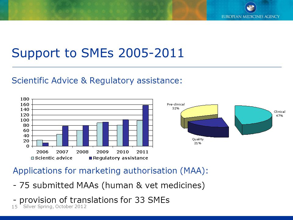 15 Support to SMEs 2005-2011 Scientific Advice & Regulatory assistance: Applications for marketing authorisation (MAA): - 75 submitted MAAs (human & v