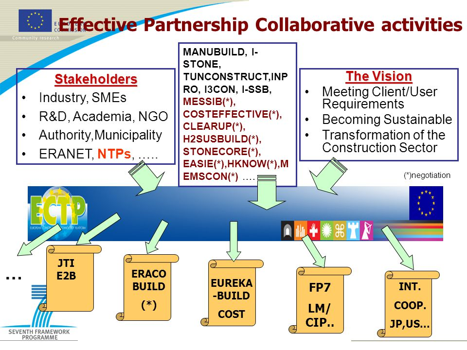 Effective Partnership Collaborative activities The Vision Meeting Client/User Requirements Becoming Sustainable Transformation of the Construction SectorStakeholders Industry, SMEs R&D, Academia, NGO Authority,Municipality ERANET, NTPs, …..