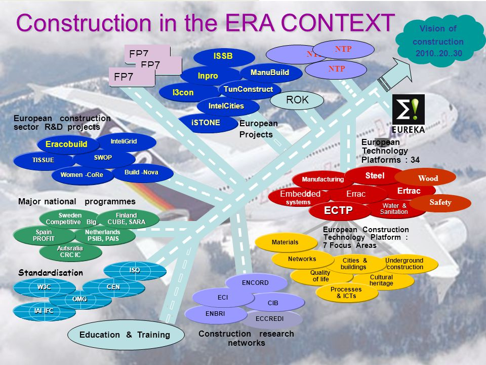 Vision of construction 2010..20..30 European Technology Platforms: 34 Constructionresearch networks Europeanconstruction sectorR&Dprojects ECCREDI European Projects iSTONE Cultural heritage Quality of life EuropeanConstruction TechnologyPlatform: 7FocusAreas IAI IFC Autsralia CRC IC Underground construction Processes &ICTs Water & & Sanitation Ertrac ErracEmbedded systems Manufacturing Steel ECTP ENBRI Netherlands PSIB, PAIS Spain PROFIT Major nationalprogrammes Sweden Competitive Blg Finland CUBE, SARA TISSUE CIB ECI ENCORD IntelCities TunConstruct ManuBuild Build - - Nova Women - - CoRe SWOP InteliGrid Cities& buildings Networks Materials Education&Training Standardisation OMG W3C CEN ISO Inpro I3con Eracobuild Construction in the ERA CONTEXT NTP Wood Safety ISSB FP7 ROK