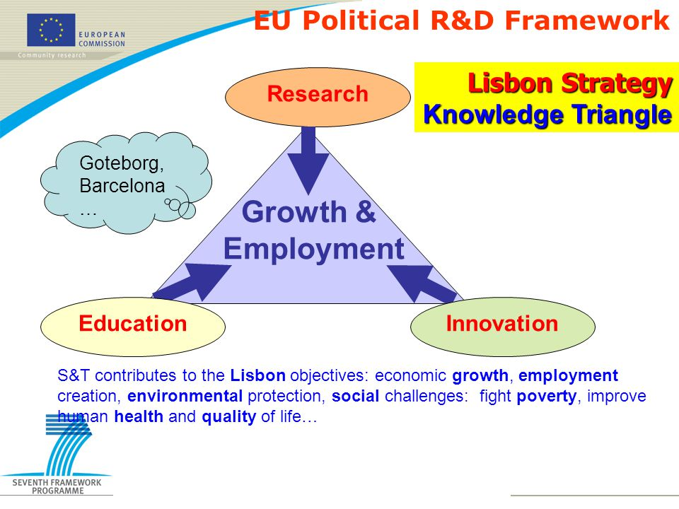 Research Growth & Employment EducationInnovation S&T contributes to the Lisbon objectives: economic growth, employment creation, environmental protection, social challenges: fight poverty, improve human health and quality of life… Lisbon Strategy Knowledge Triangle EU Political R&D Framework Goteborg, Barcelona …