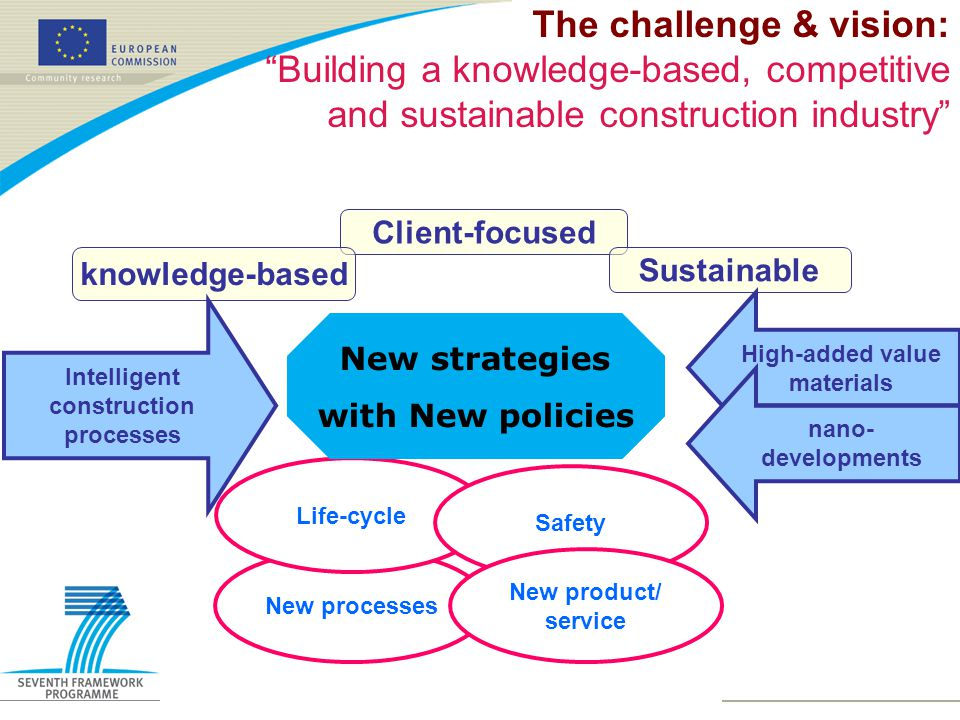 The challenge & vision: Building a knowledge-based, competitive and sustainable construction industry Client-focused knowledge-based Sustainable New processes Life-cycle Safety New product/ service Intelligent construction processes High-added value materials nano- developments New strategies with New policies