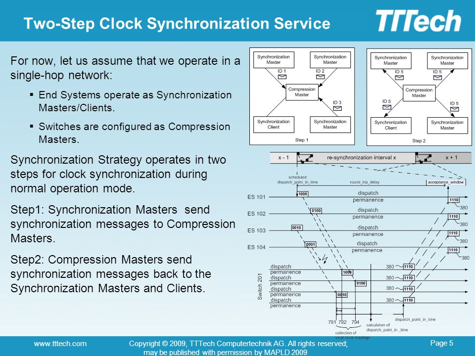 Page 5 www.tttech.comCopyright © 2009, TTTech Computertechnik AG. All rights reserved; may be published with permission by MAPLD 2009 Two-Step Clock S