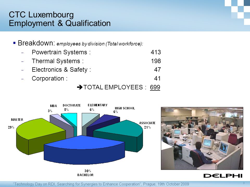 Technology Day on RDI, Searching for Synergies to Enhance Cooperation , Prague, 19th October 2009 3  Breakdown: employees by division (Total workforce):  Powertrain Systems : 413  Thermal Systems : 198  Electronics & Safety : 47  Corporation : 41  TOTAL EMPLOYEES : 699 CTC Luxembourg Employment & Qualification