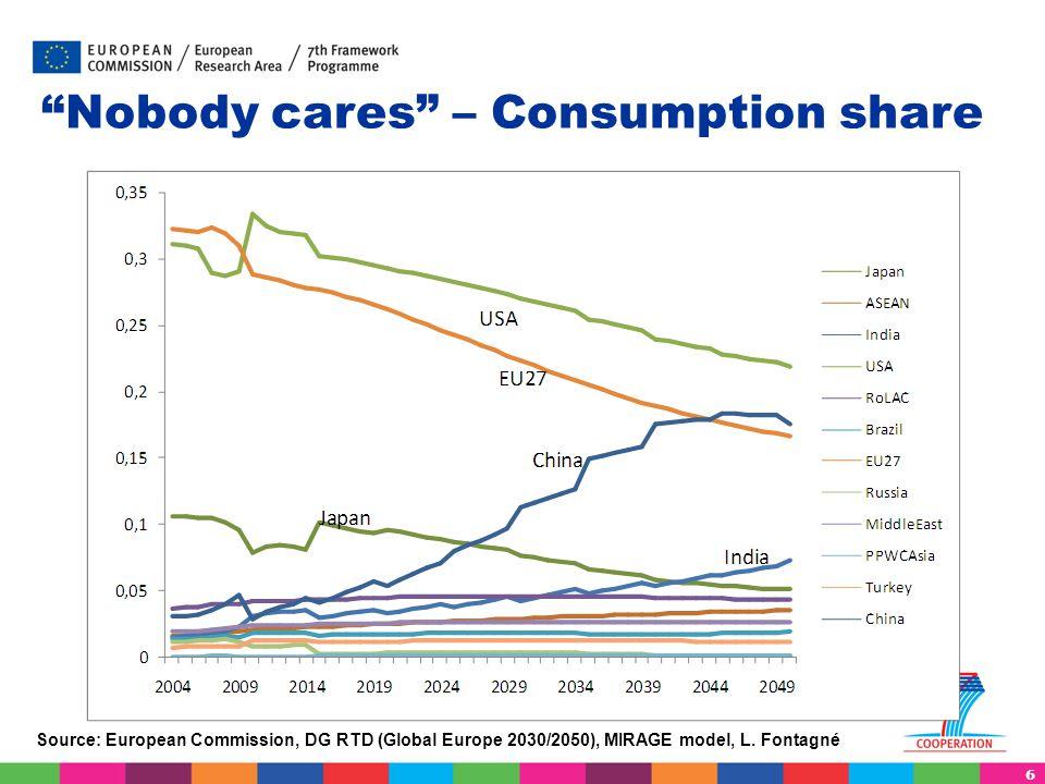 "6 ""Nobody cares"" – Consumption share Source: European Commission, DG RTD (Global Europe 2030/2050), MIRAGE model, L. Fontagné"