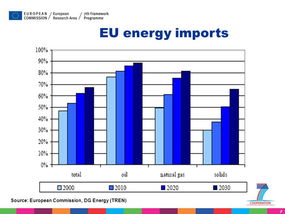 7 EU energy imports Source: European Commission, DG Energy (TREN)