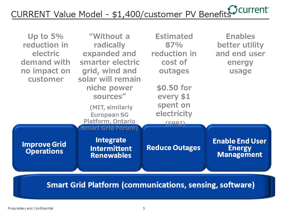 The Growing Consensus on the need for a broad Smart Grid 85% of the carbon reduction benefits of a Smart Grid come from System Optimization and Integration of Renewables and only 15% will come from End- User Energy Management.
