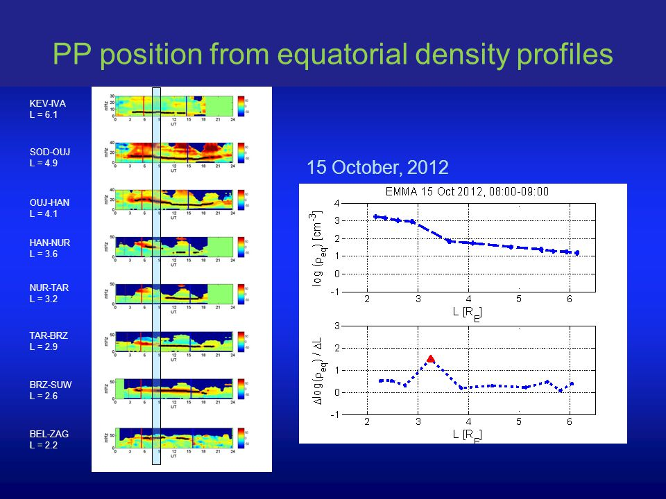 BRZ-SUW L = 2.6 BEL-ZAG L = 2.2 HAN-NUR L = 3.6 NUR-TAR L = 3.2 TAR-BRZ L = 2.9 OUJ-HAN L = 4.1 SOD-OUJ L = 4.9 KEV-IVA L = 6.1 PP position from equatorial density profiles 15 October, 2012