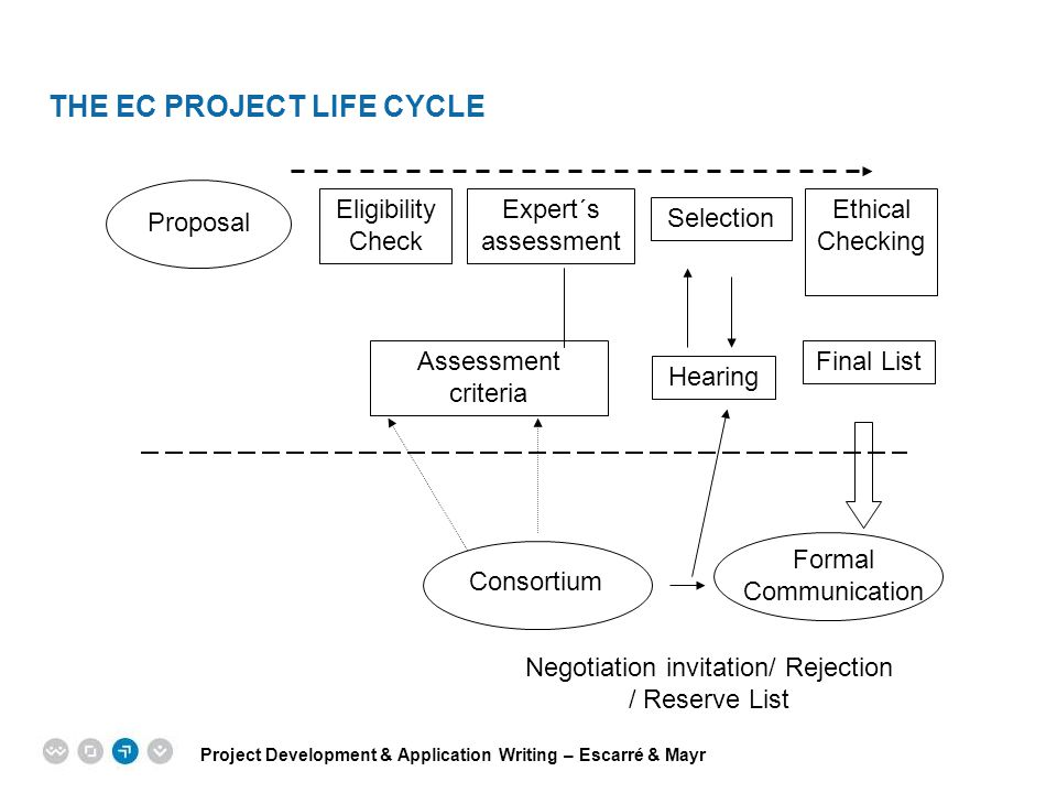 Project Development & Application Writing – Escarré & Mayr EPM EUROPEAN PROJECT MANAGEMENT TRAINING Selection Eligibility Check Proposal Assessment cr