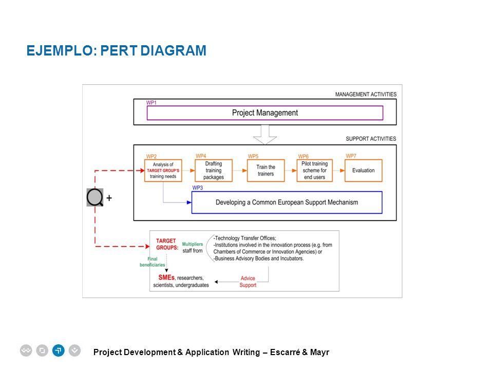 Project Development & Application Writing – Escarré & Mayr EPM EUROPEAN PROJECT MANAGEMENT TRAINING EJEMPLO: PERT DIAGRAM