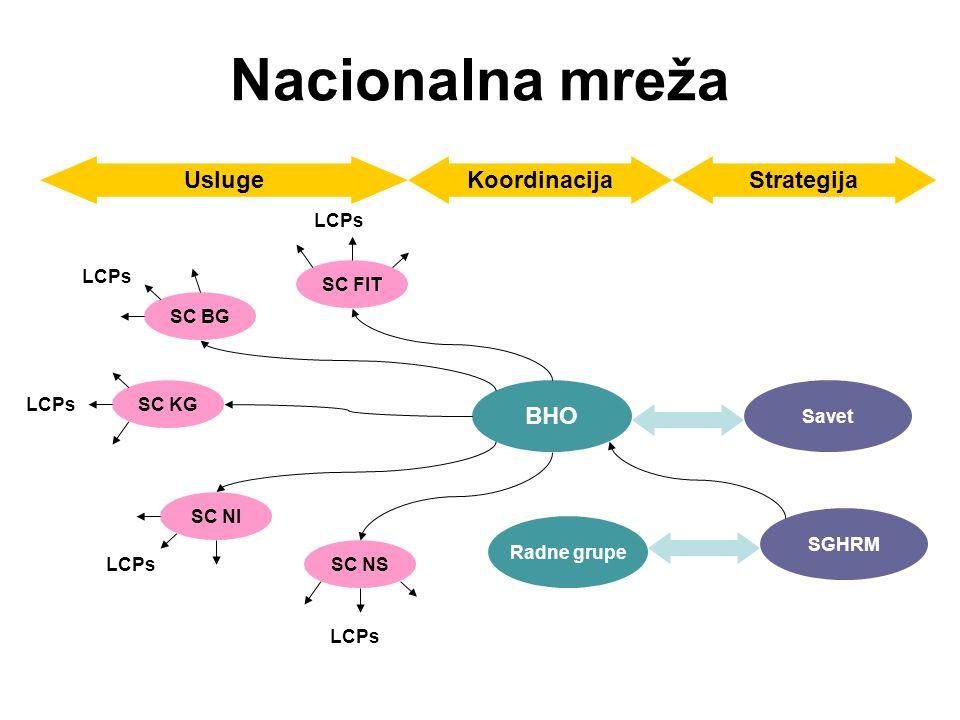 Nacionalna mreža BHO SC BG SC KG SC NI SC NS SC FIT LCPs UslugeKoordinacijaStrategija Savet SGHRM Radne grupe