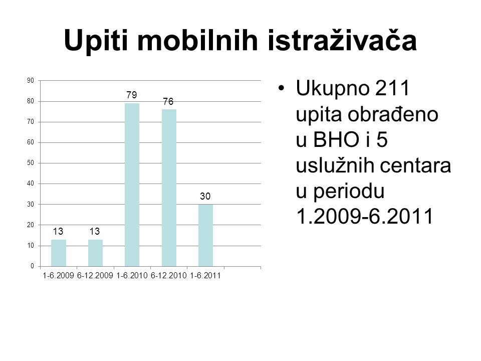 Upiti mobilnih istraživača Ukupno 211 upita obrađeno u BHO i 5 uslužnih centara u periodu 1.2009-6.2011