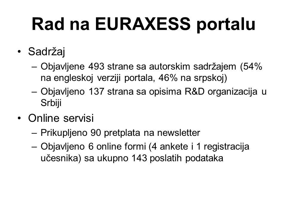 Rad na EURAXESS portalu Sadržaj –Objavljene 493 strane sa autorskim sadržajem (54% na engleskoj verziji portala, 46% na srpskoj) –Objavljeno 137 stran