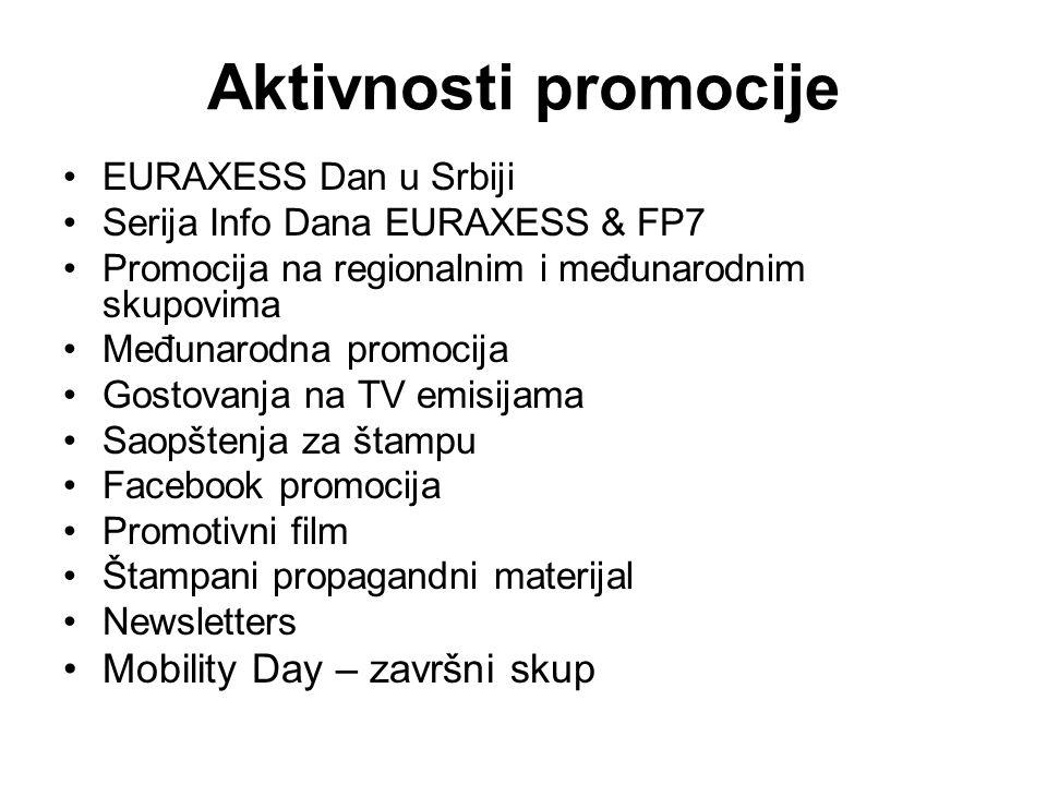 Aktivnosti promocije EURAXESS Dan u Srbiji Serija Info Dana EURAXESS & FP7 Promocija na regionalnim i međunarodnim skupovima Međunarodna promocija Gos