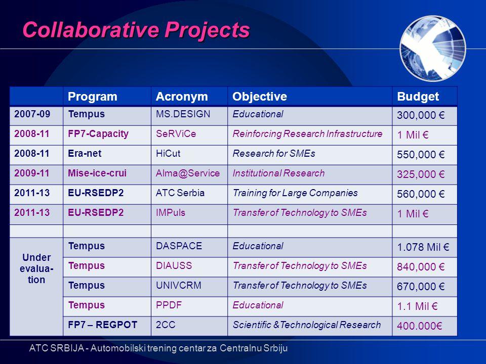 ProgramAcronymObjectiveBudget 2007-09TempusMS.DESIGNEducational 300,000 € 2008-11FP7-CapacitySeRViCeReinforcing Research Infrastructure 1 Mil € 2008-1