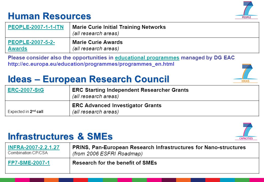 Ideas – European Research Council Human Resources Infrastructures & SMEs PEOPLE-2007-1-1-ITNMarie Curie Initial Training Networks (all research areas)