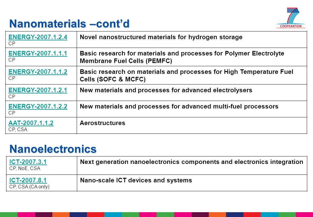 ENERGY-2007.1.2.4 CP Novel nanostructured materials for hydrogen storage ENERGY-2007.1.1.1 CP Basic research for materials and processes for Polymer E