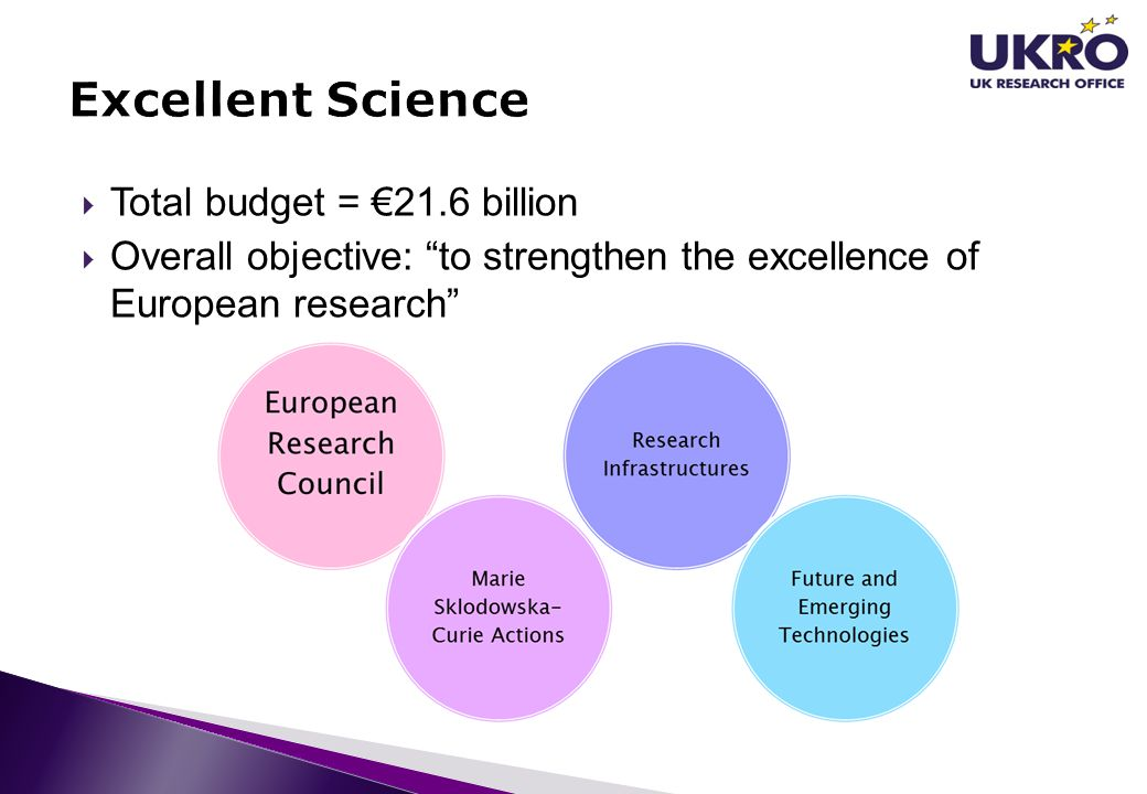 """ Total budget = €21.6 billion  Overall objective: """"to strengthen the excellence of European research"""""""