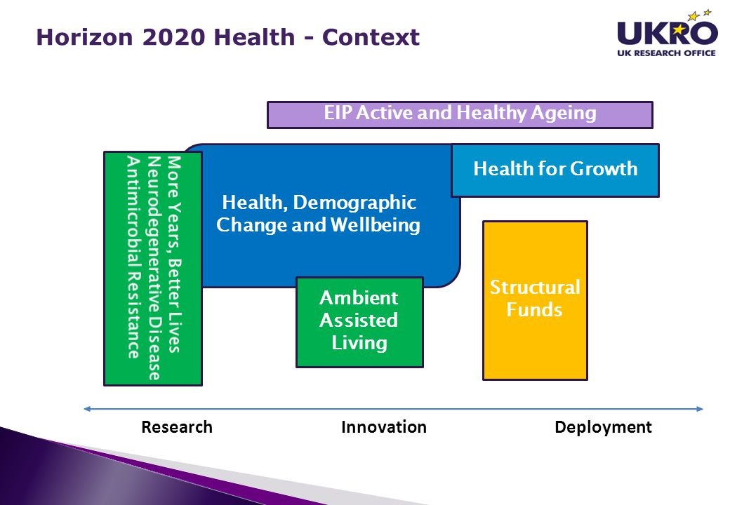 Health, Demographic Change and Wellbeing EIP Active and Healthy Ageing Health for Growth Structural Funds Ambient Assisted Living Research InnovationD