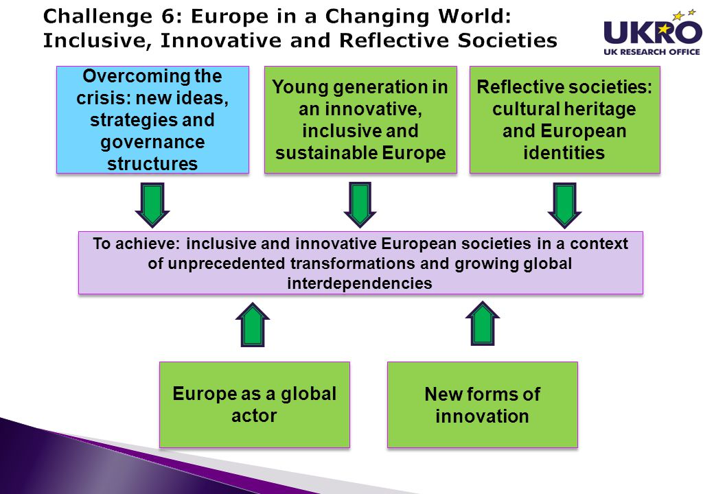 Young generation in an innovative, inclusive and sustainable Europe Reflective societies: cultural heritage and European identities Europe as a global