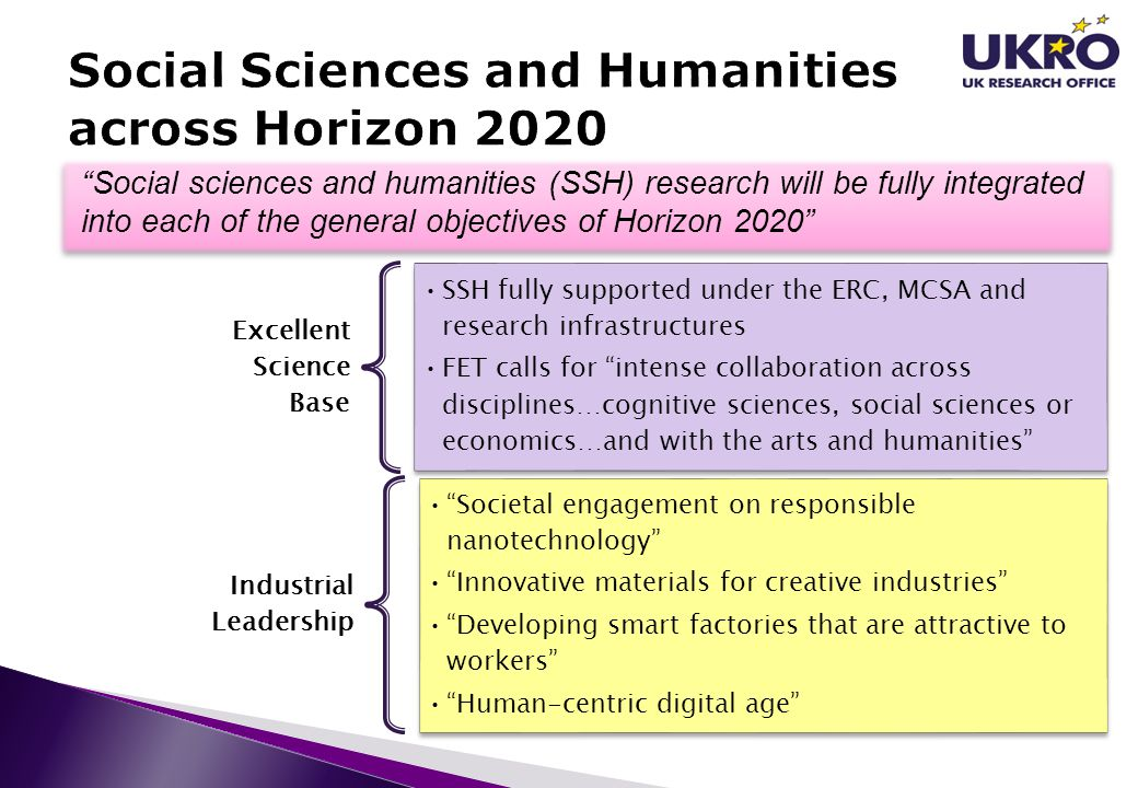 """""""Social sciences and humanities (SSH) research will be fully integrated into each of the general objectives of Horizon 2020"""" Excellent Science Base SS"""