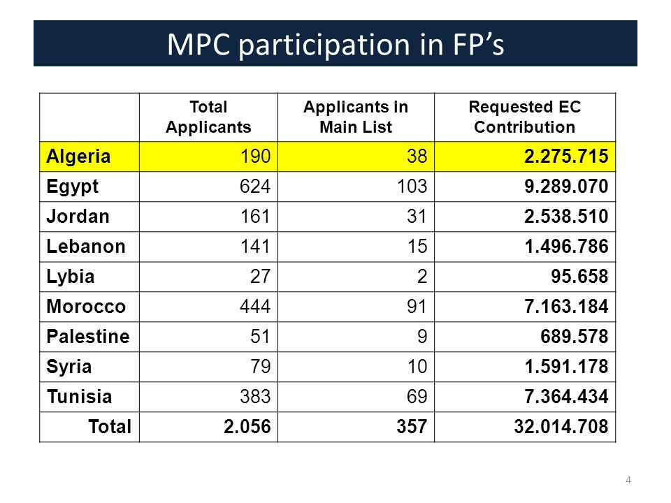 MPC participation in FP's 4 Total Applicants Applicants in Main List Requested EC Contribution Algeria190382.275.715 Egypt6241039.289.070 Jordan161312.538.510 Lebanon141151.496.786 Lybia27295.658 Morocco444917.163.184 Palestine519689.578 Syria79101.591.178 Tunisia383697.364.434 Total2.05635732.014.708