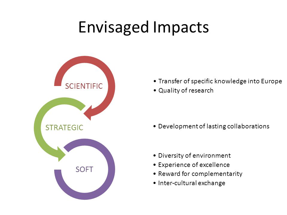 Envisaged Impacts Transfer of specific knowledge into Europe Quality of research SCIENTIFIC Development of lasting collaborations STRATEGIC Diversity of environment Experience of excellence Reward for complementarity Inter-cultural exchange SOFT