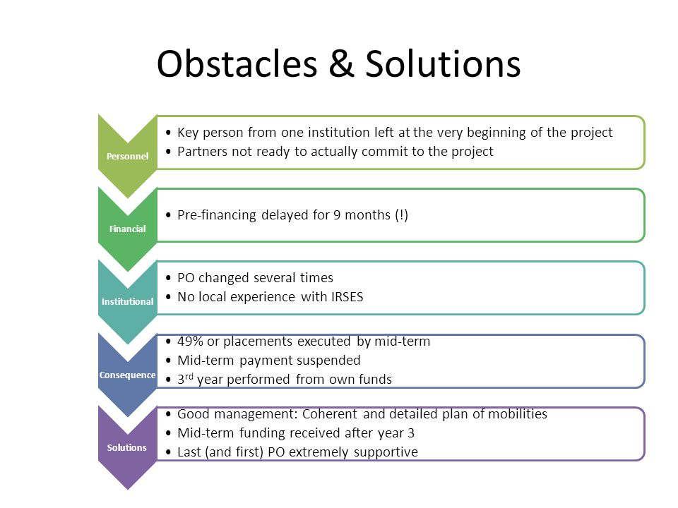 Obstacles & Solutions Personnel Key person from one institution left at the very beginning of the project Partners not ready to actually commit to the project Financial Pre-financing delayed for 9 months (!) Institutional PO changed several times No local experience with IRSES Consequence 49% or placements executed by mid-term Mid-term payment suspended 3 rd year performed from own funds Solutions Good management: Coherent and detailed plan of mobilities Mid-term funding received after year 3 Last (and first) PO extremely supportive