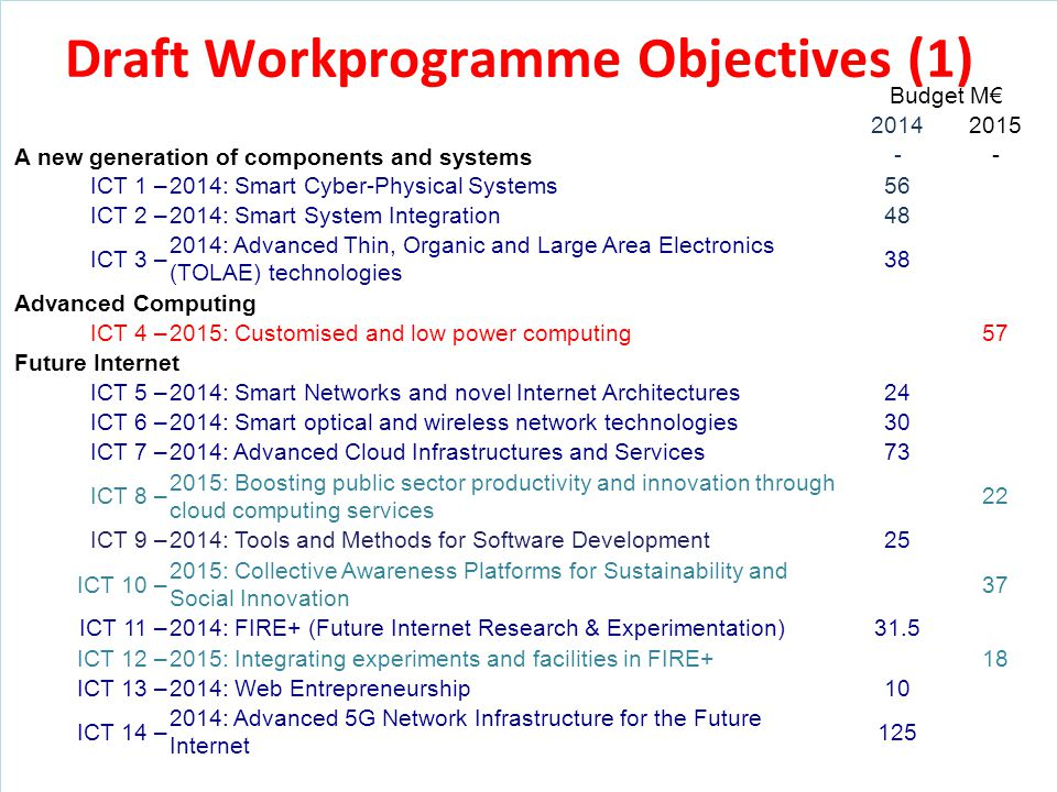 Driving Innovation Draft Workprogramme Objectives (1) Budget M€ 20142015 A new generation of components and systems -- ICT 1 –2014: Smart Cyber-Physic