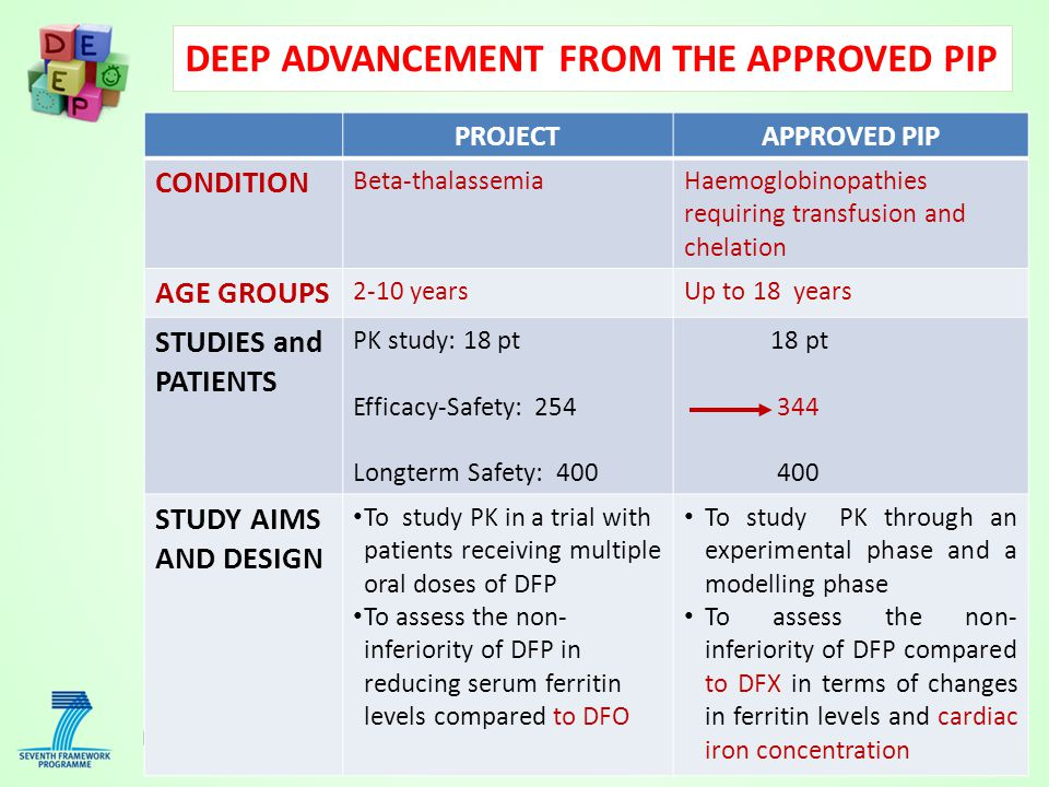 DEEP ADVANCEMENT FROM THE APPROVED PIP PROJECTAPPROVED PIP CONDITION Beta-thalassemiaHaemoglobinopathies requiring transfusion and chelation AGE GROUPS 2-10 yearsUp to 18 years STUDIES and PATIENTS PK study: 18 pt Efficacy-Safety: 254 Longterm Safety: 400 18 pt 344 400 STUDY AIMS AND DESIGN To study PK in a trial with patients receiving multiple oral doses of DFP To assess the non- inferiority of DFP in reducing serum ferritin levels compared to DFO To study PK through an experimental phase and a modelling phase To assess the non- inferiority of DFP compared to DFX in terms of changes in ferritin levels and cardiac iron concentration