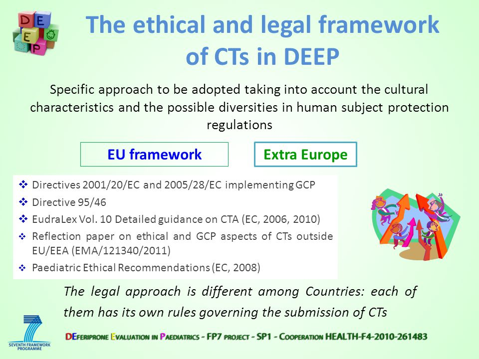 Specific approach to be adopted taking into account the cultural characteristics and the possible diversities in human subject protection regulations EU framework The legal approach is different among Countries: each of them has its own rules governing the submission of CTs  Directives 2001/20/EC and 2005/28/EC implementing GCP  Directive 95/46  EudraLex Vol.