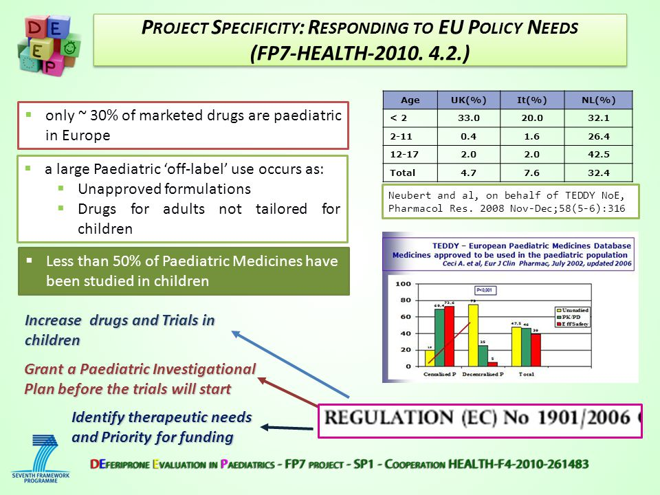 Measures in the Paediatric Regulation -ensuring that new products (or variations) will be developed to meet paediatric needs according to PIPs agreed by the Paediatric Committee (art.7- art.8) -Give a new MA (PUMA) to the existing medicines (OFF-PATENT) willing to developing at least one paediatric study (art.30).