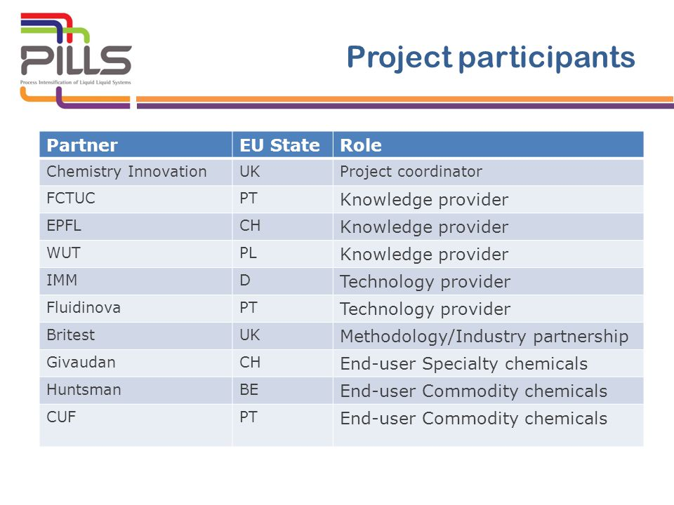 Project participants PartnerEU StateRole Chemistry InnovationUKProject coordinator FCTUCPT Knowledge provider EPFLCH Knowledge provider WUTPL Knowledge provider IMMD Technology provider FluidinovaPT Technology provider BritestUK Methodology/Industry partnership GivaudanCH End-user Specialty chemicals HuntsmanBE End-user Commodity chemicals CUFPT End-user Commodity chemicals