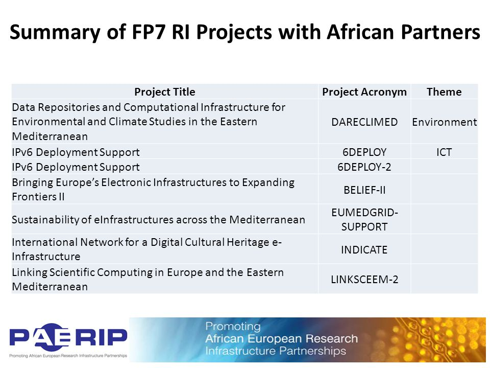 Summary of FP7 RI Projects with African Partners Project TitleProject AcronymTheme Data Repositories and Computational Infrastructure for Environmenta