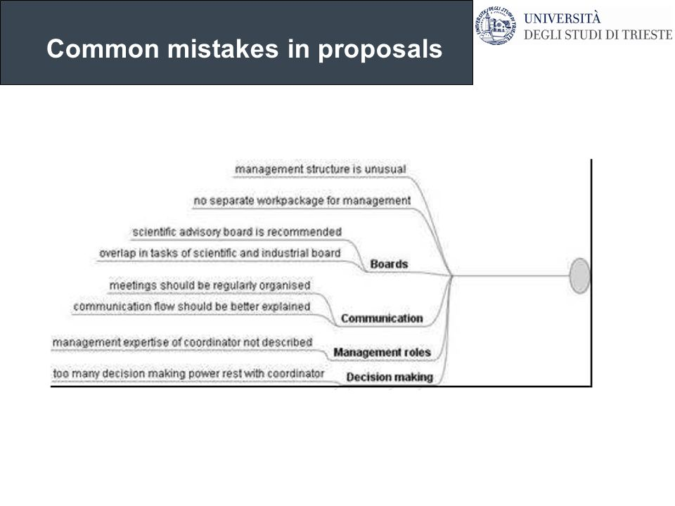 Common mistakes in proposals