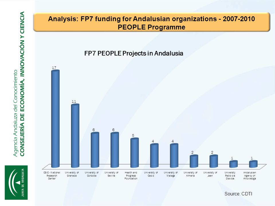 Source: CDTI Analysis: FP7 funding for Andalusian organizations - 2007-2010 PEOPLE Programme