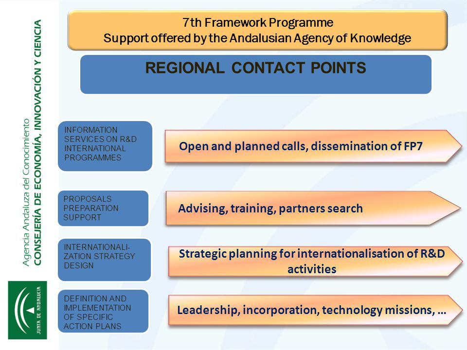 INTERNATIONALI- ZATION STRATEGY DESIGN Strategic planning for internationalisation of R&D activities Advising, training, partners search Open and planned calls, dissemination of FP7 DEFINITION AND IMPLEMENTATION OF SPECIFIC ACTION PLANS Leadership, incorporation, technology missions, … PROPOSALS PREPARATION SUPPORT INFORMATION SERVICES ON R&D INTERNATIONAL PROGRAMMES REGIONAL CONTACT POINTS 7th Framework Programme Support offered by the Andalusian Agency of Knowledge