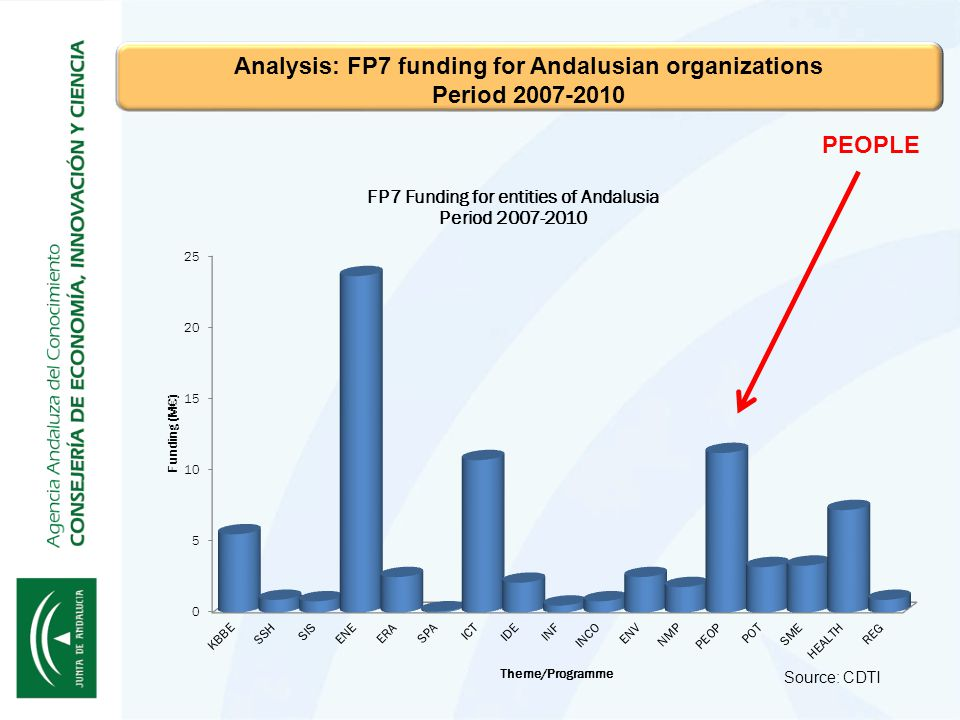 Source: CDTI Analysis: FP7 funding for Andalusian organizations Period 2007-2010 PEOPLE