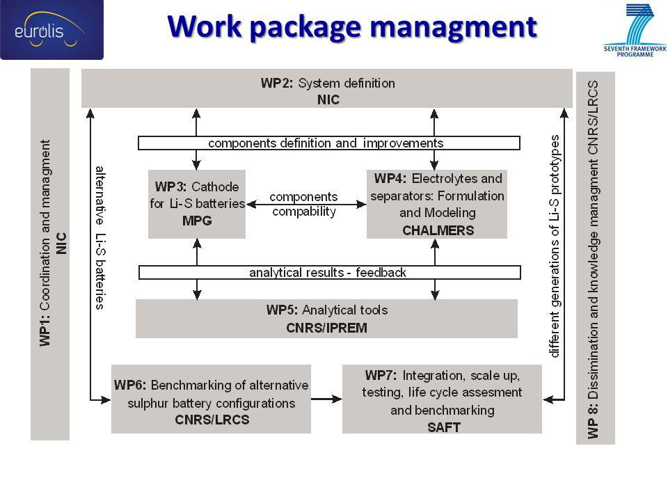 Work package managment