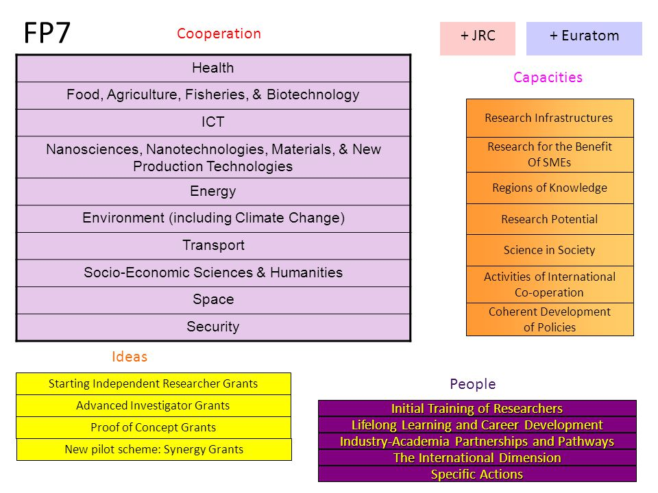 Cooperation Health Food, Agriculture, Fisheries, & Biotechnology ICT Nanosciences, Nanotechnologies, Materials, & New Production Technologies Energy Environment (including Climate Change) Transport Socio-Economic Sciences & Humanities Space Security General characteristics  Supports creation of ERA through promotion of collaboration that's beyond the scope of individual Member States  67% of FP7 funding  Tender type 'topics' with competition – success rates vary per topic but around 17%  Consortia of at least 3 from 3 MS/AC  Other countries can participate but developed countries rarely get €  Topics announced in 'Work Programme' document – one for each theme - generally in July  Some single stage, some two-stage applications  Deadlines Nov-Feb