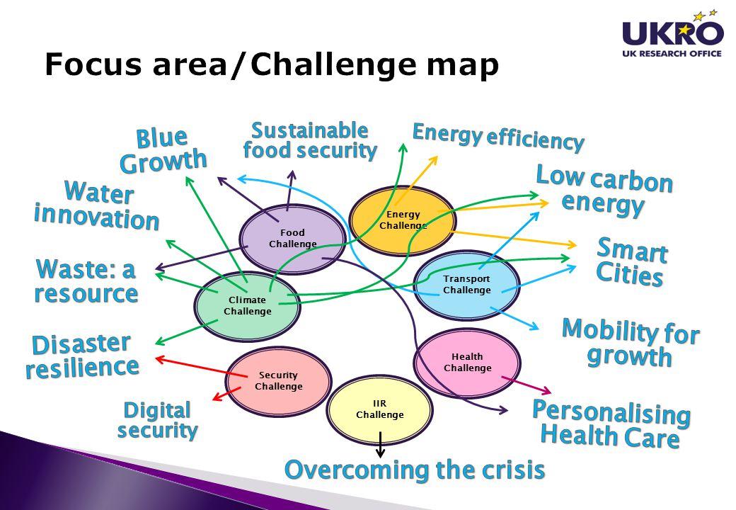 Energy Challenge Health Challenge Food Challenge IIR Challenge Transport Challenge Climate Challenge Security Challenge