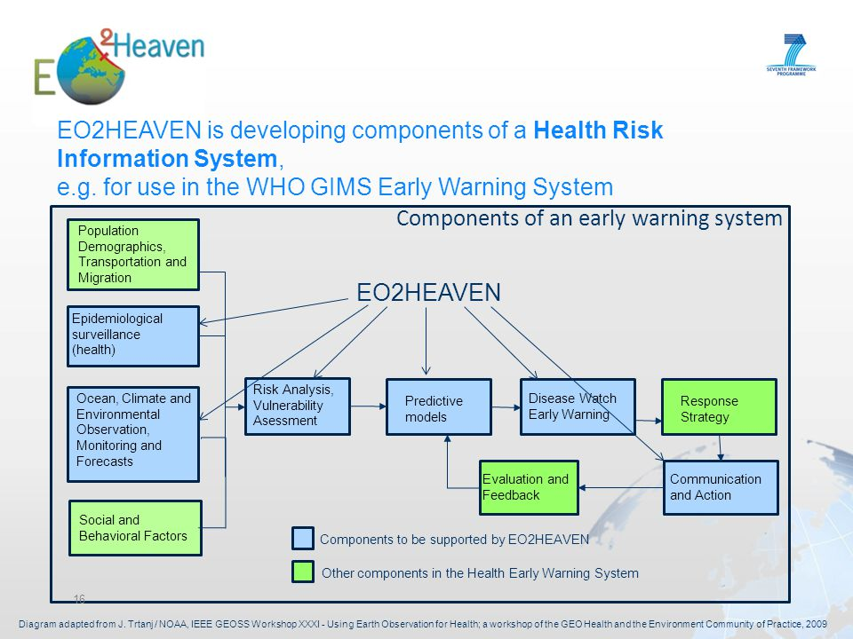 16 Population Demographics, Transportation and Migration Epidemiological surveillance (health) Ocean, Climate and Environmental Observation, Monitoring and Forecasts Social and Behavioral Factors Risk Analysis, Vulnerability Asessment Predictive models Disease Watch Early Warning Response Strategy Communication and Action Evaluation and Feedback Components to be supported by EO2HEAVEN Other components in the Health Early Warning System EO2HEAVEN is developing components of a Health Risk Information System, e.g.