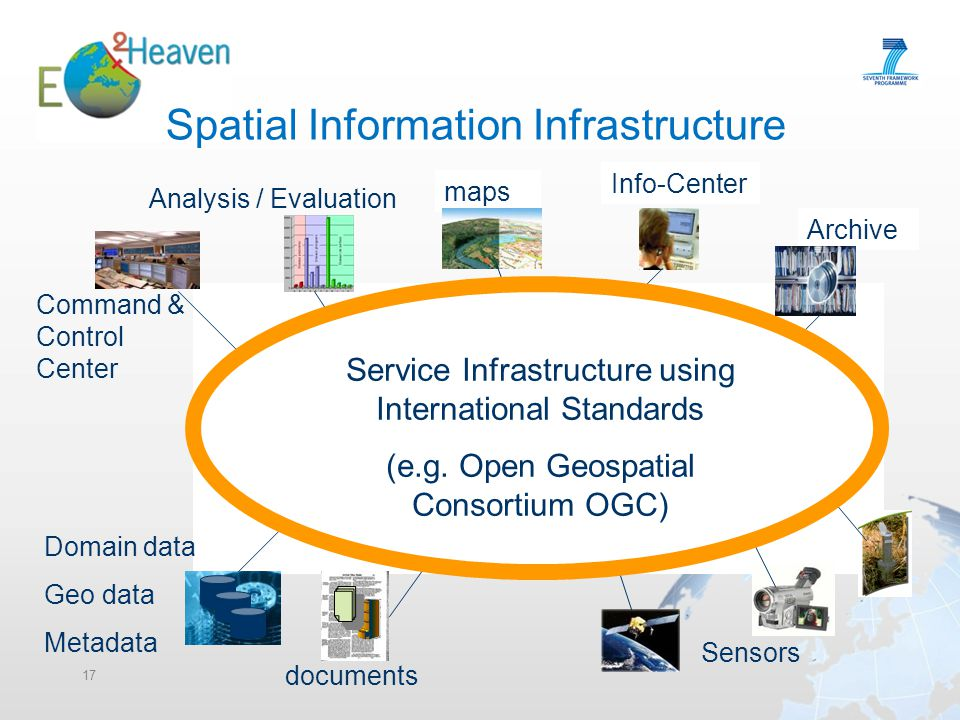 Spatial Information Infrastructure 17 Domain data Geo data Metadata Analysis / Evaluation Info-Center Sensors maps documents Archive Command & Control Center Catalogue Service Infrastructure using International Standards (e.g.