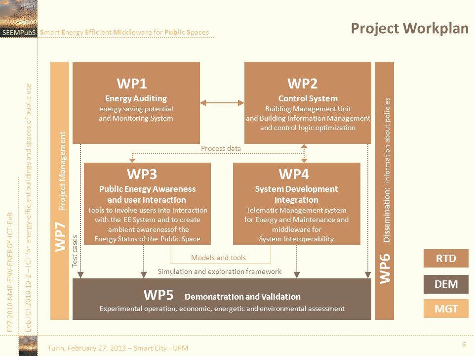 Smart Energy Efficient Middleware for Public Spaces FP7-2010-NMP-ENV-ENERGY-ICT-EeBEeB.ICT.2010.10-2 – ICT for energy-efficient buildings and spaces of public use Project Workplan 6 WP7 Project Management WP1 Energy Auditing energy saving potential and Monitoring System WP2 Control System Building Management Unit and Building Information Management and control logic optimization WP3 Public Energy Awareness and user interaction Tools to involve users into Interaction with the EE System and to create ambient awarenessof the Energy Status of the Public Space WP4 System Development Integration Telematic Management system for Energy and Maintenance and middleware for System Interoperability WP5 Demonstration and Validation Experimental operation, economic, energetic and environmental assessment WP6 Dissemination: information about policies MGT DEM RTD Models and tools Process data Simulation and exploration framework Test cases Turin, February 27, 2013 – Smart City - UPM