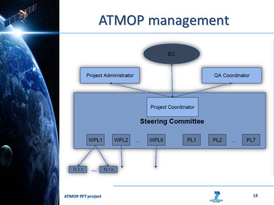 ATMOP management